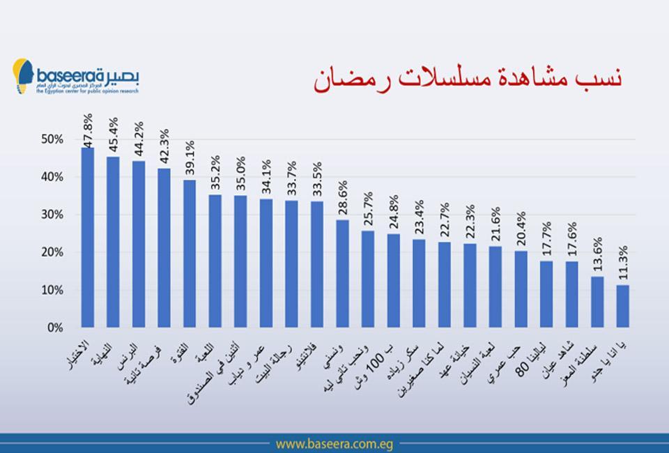 بالأسماء أعلى 7 مسلسلات مشاهدة في رمضان 2020