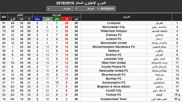 جدول ترتيب الدوري الانجليزي الممتاز